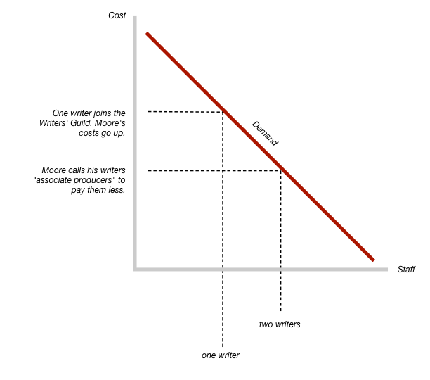 A supply and demand graph shows that Michael Moore will keep two writers if they don't join the Writer's Guild, but only one if they do.