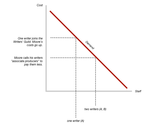 A supply and demand graph shows that Michael Moore will keep both writers A and B if they don't join the Writer's Guild, but only A if they do.
